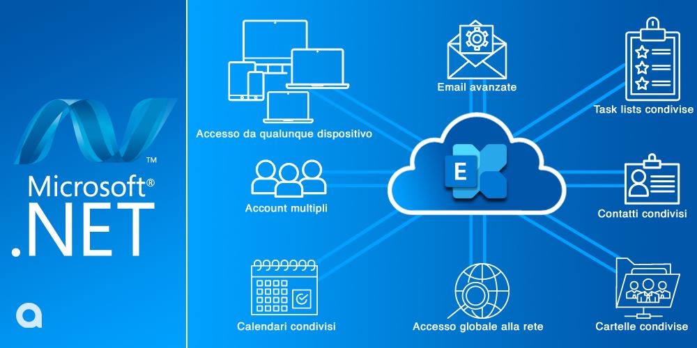 Piattaforma Microsoft